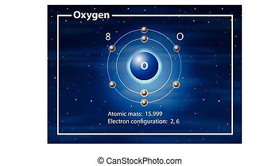 zuurstof, atoom, diagram, concept