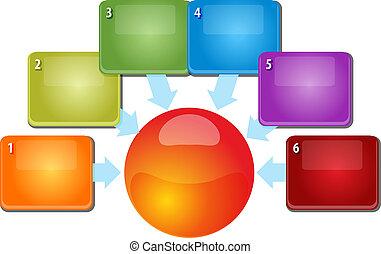związek, handlowy, wewnętrzny, sześć, ilustracja, diagram,...